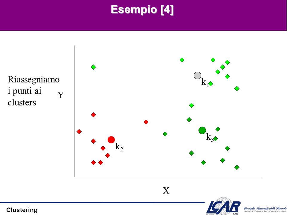 Esempio [4] X Y Riassegniamo i punti ai clusters k1 k3 k2